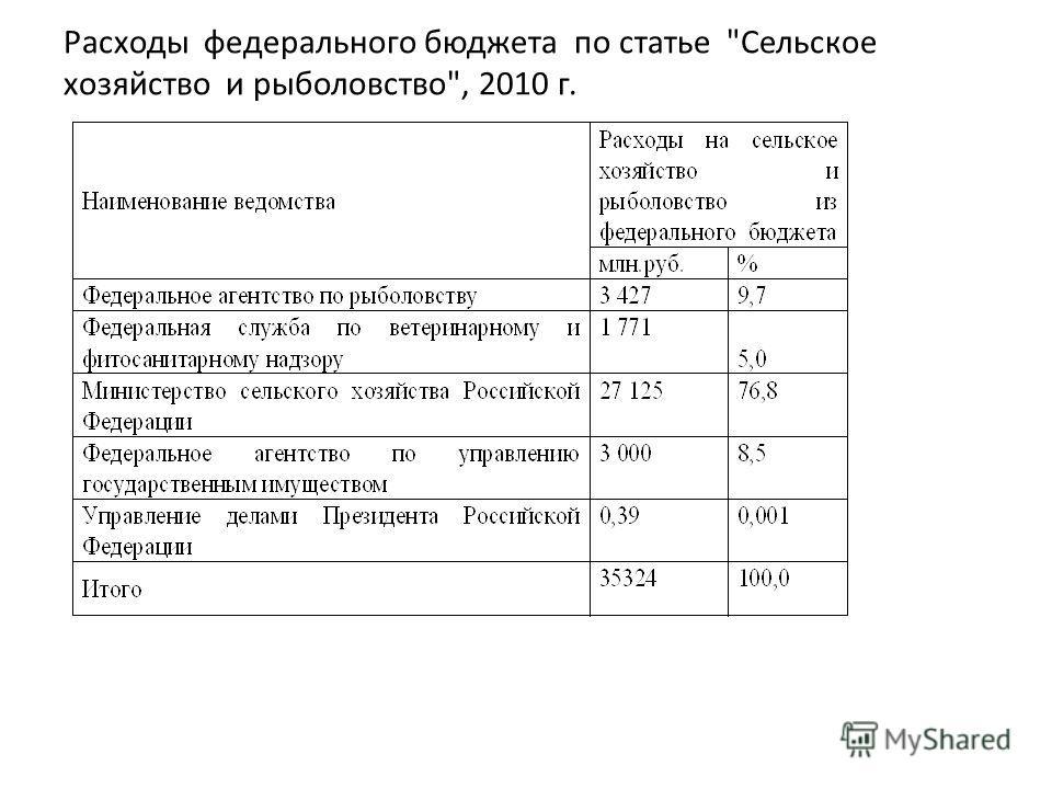 Расходы федерального бюджета по статье Сельское хозяйство и рыболовство, 2010 г.