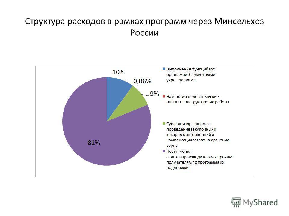 Структура расходов в рамках программ через Минсельхоз России