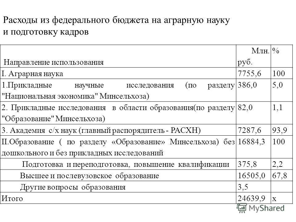 Направление использования Млн. руб. % I. Аграрная наука 7755,6100 1.Прикладные научные исследования (по разделу