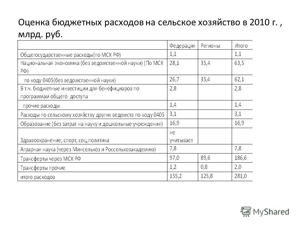 Оценка бюджетных расходов на сельское хозяйство в 2010 г., млрд. руб.