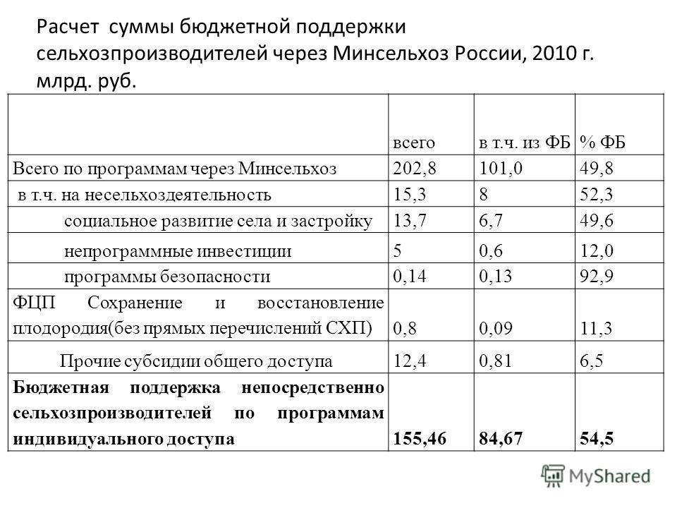 Расчет суммы бюджетной поддержки сельхозпроизводителей через Минсельхоз России, 2010 г. млрд. руб. всегов т.ч. из ФБ% ФБ Всего по программам через Минсельхоз202,8101,049,8 в т.ч. на несельхоздеятельность15,3852,3 социальное развитие села и застройку1