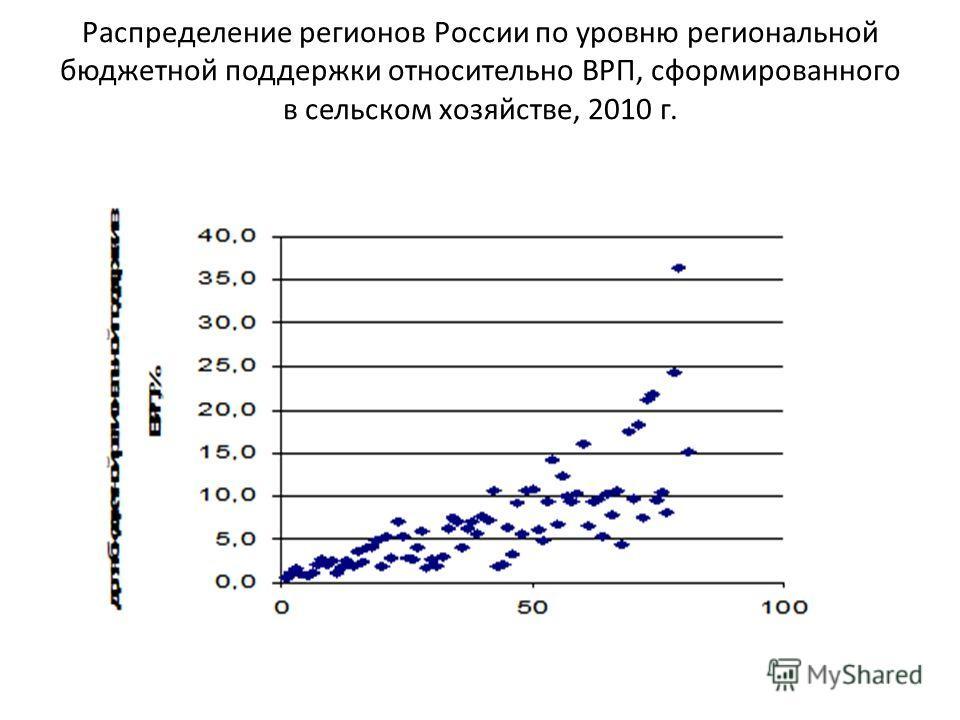 Распределение регионов России по уровню региональной бюджетной поддержки относительно ВРП, сформированного в сельском хозяйстве, 2010 г.