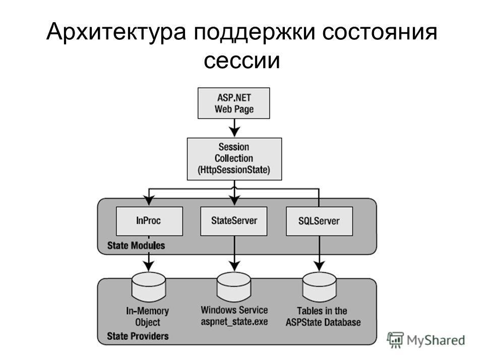 Архитектура поддержки состояния сессии