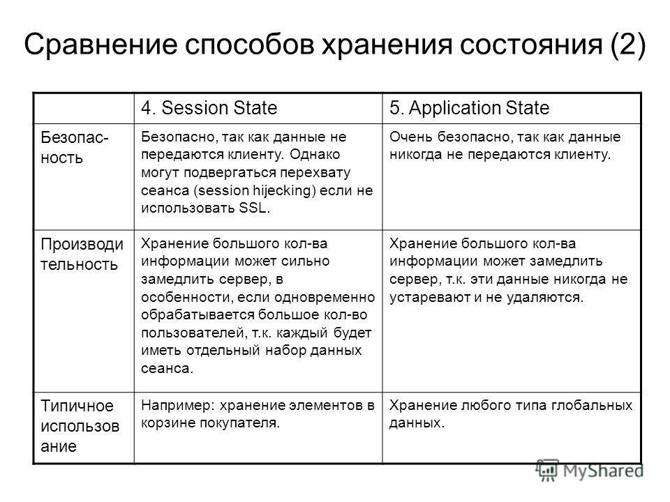 Сравнение способов хранения состояния (2) 4. Session State5. Application State Безопас- ность Безопасно, так как данные не передаются клиенту. Однако могут подвергаться перехвату сеанса (session hijecking) если не использовать SSL. Очень безопасно, т