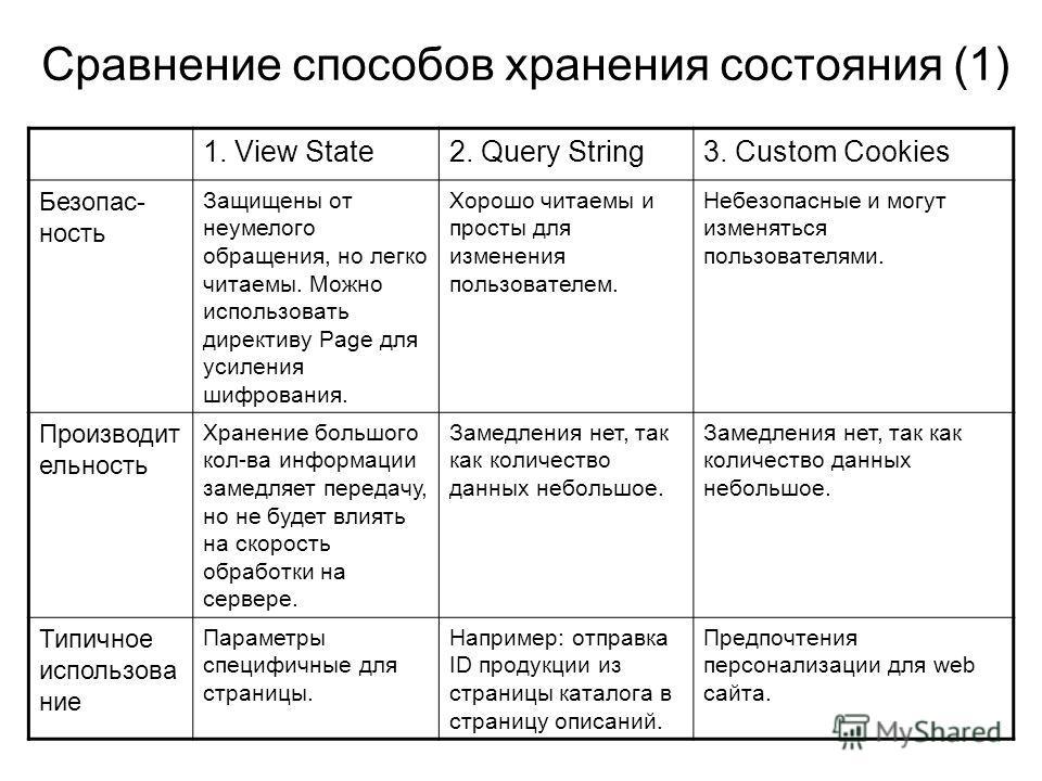 Сравнение способов хранения состояния (1) 1. View State2. Query String3. Custom Cookies Безопас- ность Защищены от неумелого обращения, но легко читаемы. Можно использовать директиву Page для усиления шифрования. Хорошо читаемы и просты для изменения