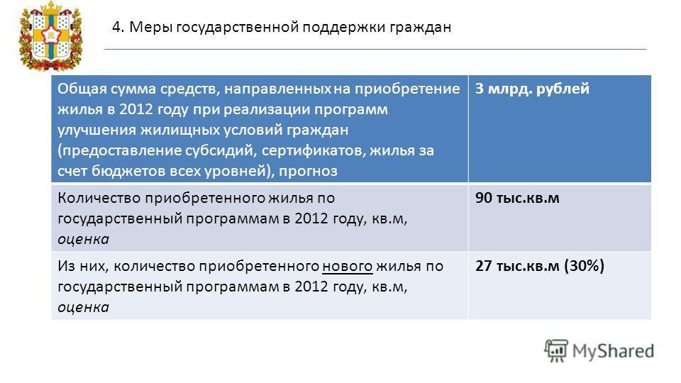 Общая сумма средств, направленных на приобретение жилья в 2012 году при реализации программ улучшения жилищных условий граждан (предоставление субсидий, сертификатов, жилья за счет бюджетов всех уровней), прогноз 3 млрд. рублей Количество приобретенн
