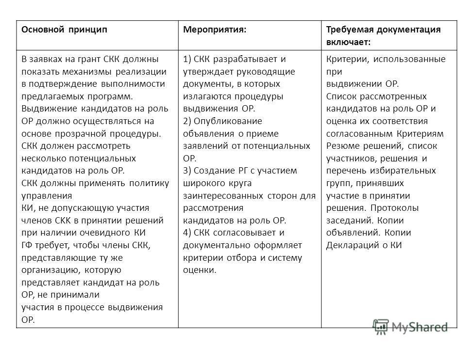 Основной принципМероприятия:Требуемая документация включает: В заявках на грант СКК должны показать механизмы реализации в подтверждение выполнимости предлагаемых программ. Выдвижение кандидатов на роль ОР должно осуществляться на основе прозрачной п