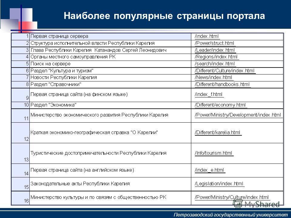 Петрозаводский государственный университет Наиболее популярные страницы портала
