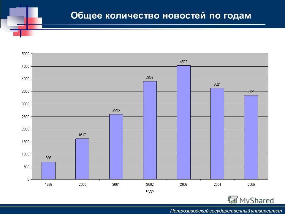 Петрозаводский государственный университет Общее количество новостей по годам