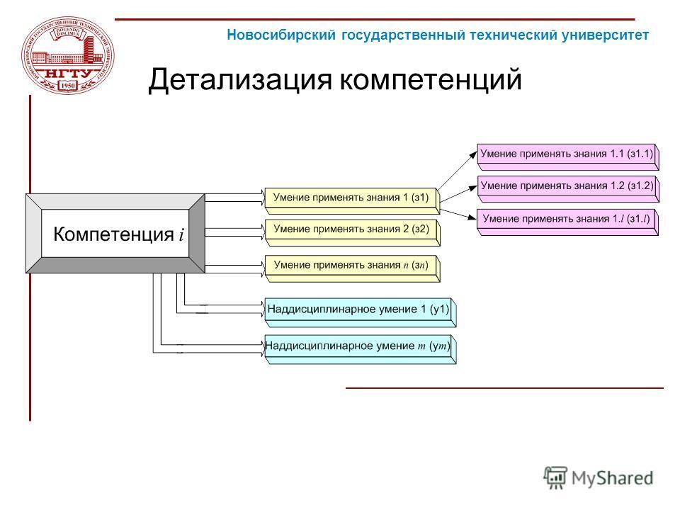 Новосибирский государственный технический университет Детализация компетенций ЕОИС