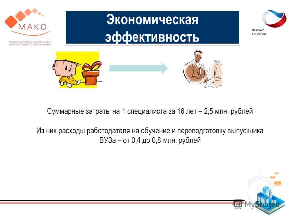 Экономическая эффективность Суммарные затраты на 1 специалиста за 16 лет – 2,5 млн. рублей Из них расходы работодателя на обучение и переподготовку выпускника ВУЗа – от 0,4 до 0,8 млн. рублей
