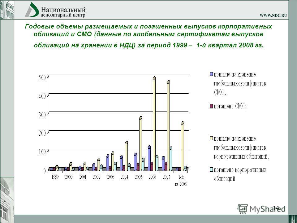 14 Годовые объемы размещаемых и погашенных выпусков корпоративных облигаций и СМО (данные по глобальным сертификатам выпусков облигаций на хранении в НДЦ) за период 1999 – 1-й квартал 2008 гг.