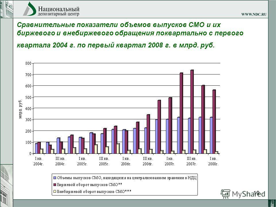 19 Сравнительные показатели объемов выпусков СМО и их биржевого и внебиржевого обращения поквартально с первого квартала 2004 г. по первый квартал 2008 г. в млрд. руб.