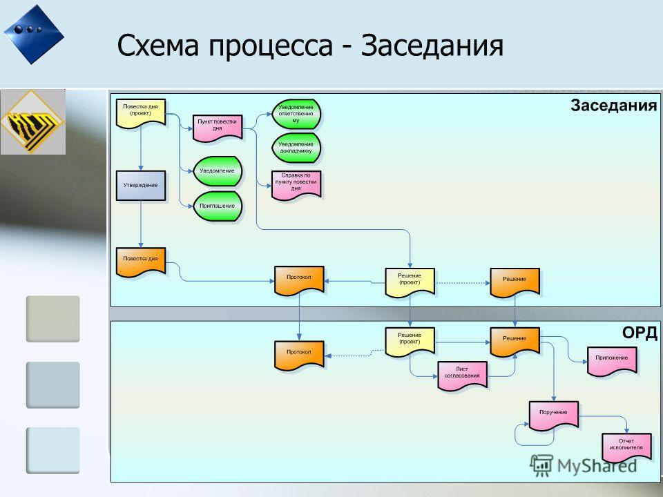 Схема процесса - Заседания