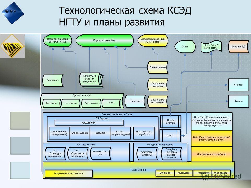 Технологическая схема КСЭД НГТУ и планы развития