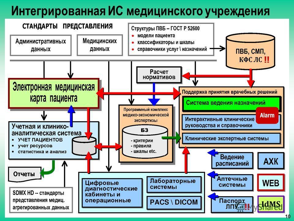 Интегрированная ИС медицинского учреждения !! 10