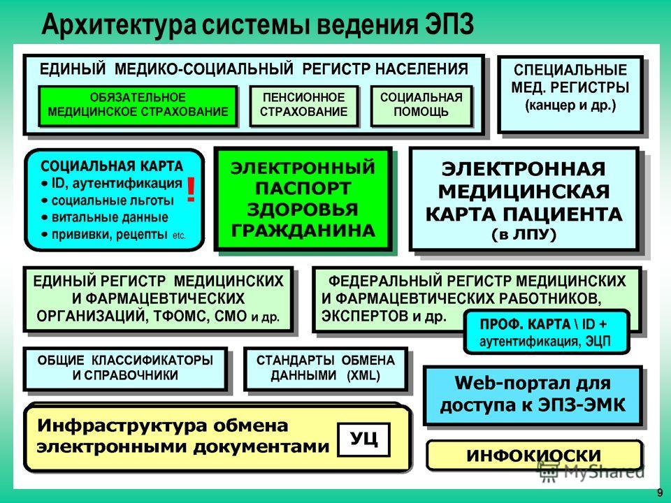 Архитектура системы ведения ЭПЗ ! 9