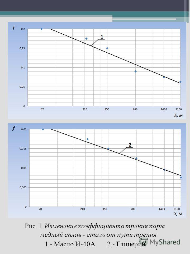 Рис. 1 Изменение коэффициента трения пары медный сплав - сталь от пути трения 1 - Масло И-40А 2 - Глицерин