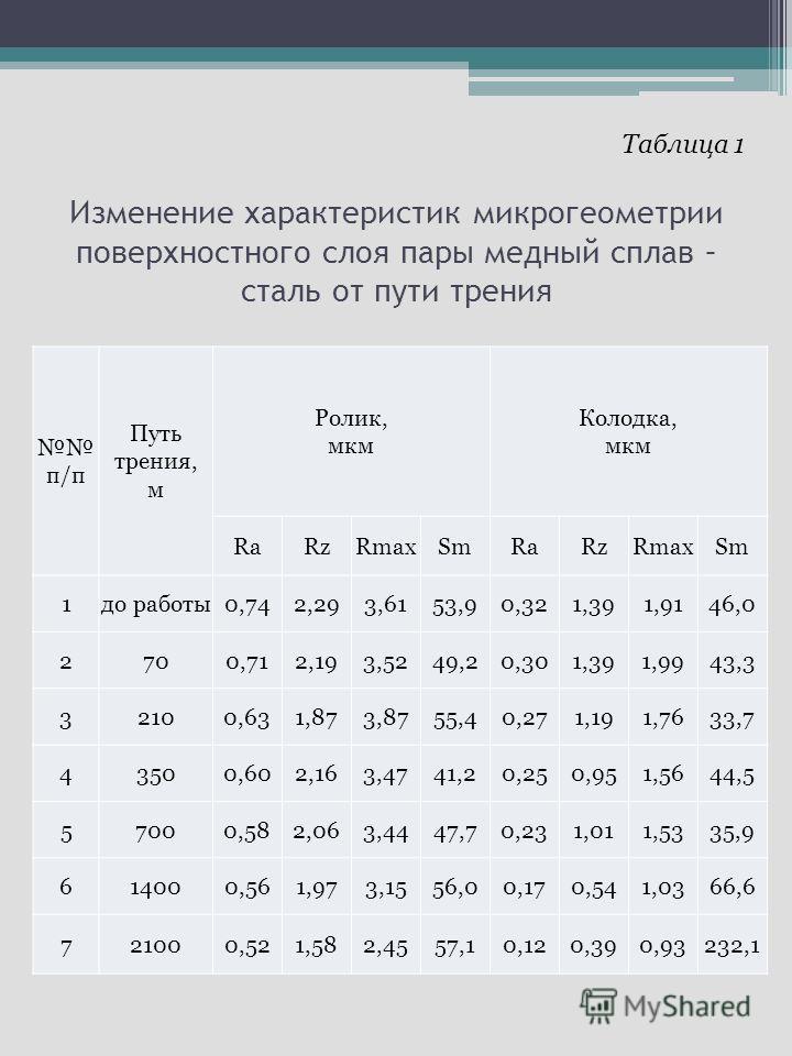 Изменение характеристик микрогеометрии поверхностного слоя пары медный сплав – сталь от пути трения п/п Путь трения, м Ролик, мкм Колодка, мкм RaRzRmaxSmRaRzRmaxSm 1до работы0,742,293,6153,90,321,391,9146,0 2700,712,193,5249,20,301,391,9943,3 32100,6