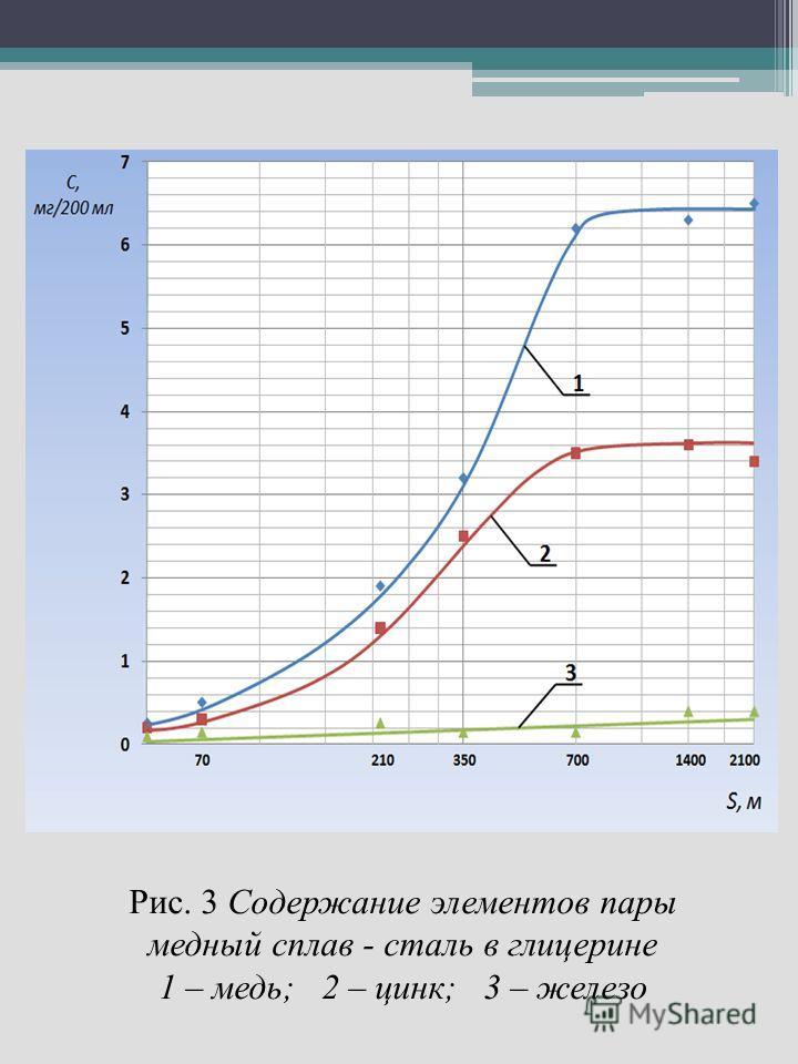 Рис. 3 Содержание элементов пары медный сплав - сталь в глицерине 1 – медь; 2 – цинк; 3 – железо