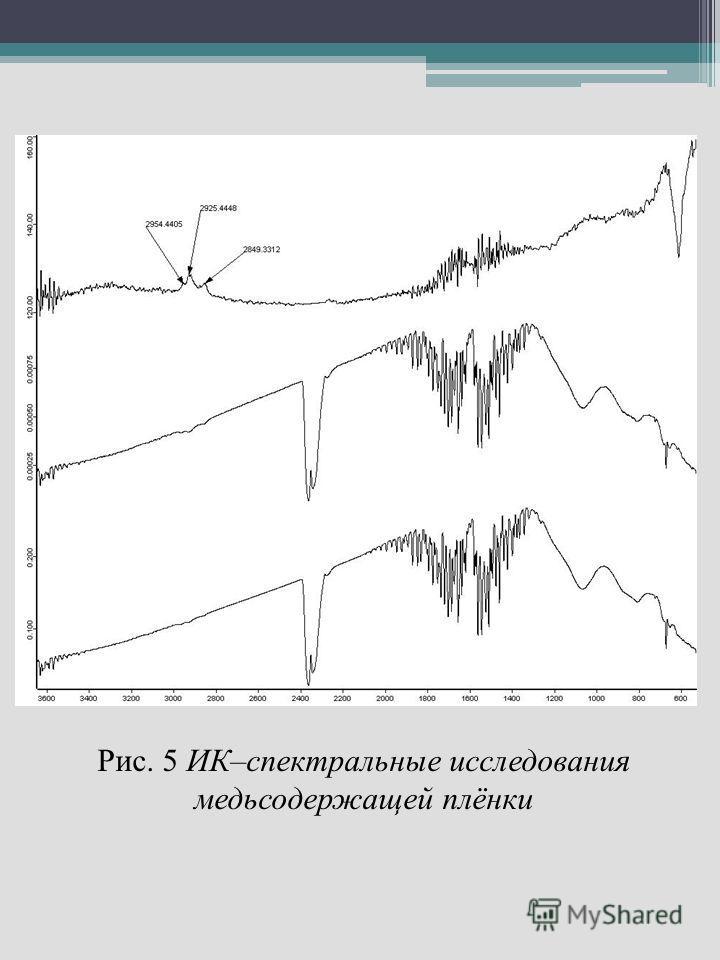 Рис. 5 ИК–спектральные исследования медьсодержащей плёнки