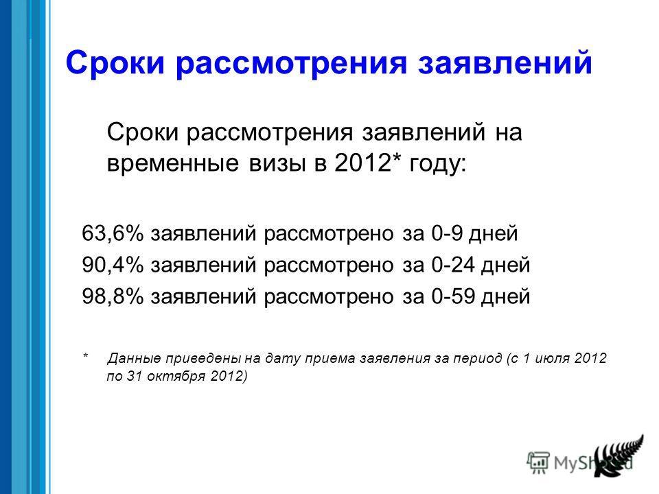 Сроки рассмотрения заявлений Сроки рассмотрения заявлений на временные визы в 2012* году: 63,6% заявлений рассмотрено за 0-9 дней 90,4% заявлений рассмотрено за 0-24 дней 98,8% заявлений рассмотрено за 0-59 дней * Данные приведены на дату приема заяв