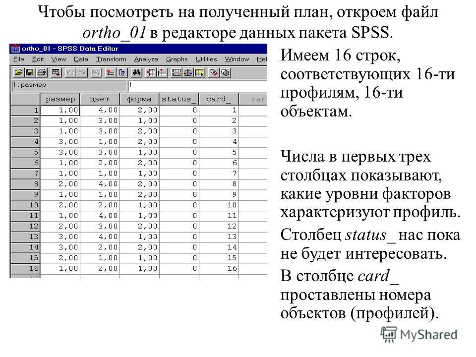 Чтобы посмотреть на полученный план, откроем файл ortho_01 в редакторе данных пакета SPSS. Имеем 16 строк, соответствующих 16-ти профилям, 16-ти объектам. Числа в первых трех столбцах показывают, какие уровни факторов характеризуют профиль. Столбец s