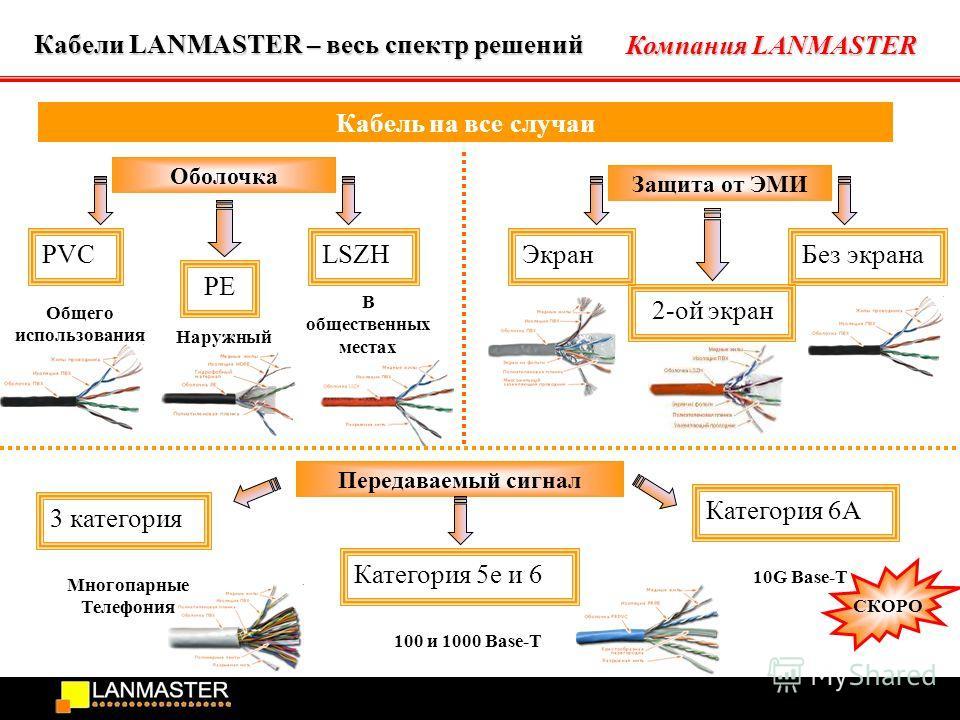 Компания LANMASTER Общего использования Кабель на все случаи Кабели LANMASTER – весь спектр решений PVC Оболочка Защита от ЭМИ Передаваемый сигнал PE LSZH Наружный В общественных местах Без экрана 2-ой экран Экран Категория 6А Категория 5е и 6 3 кате