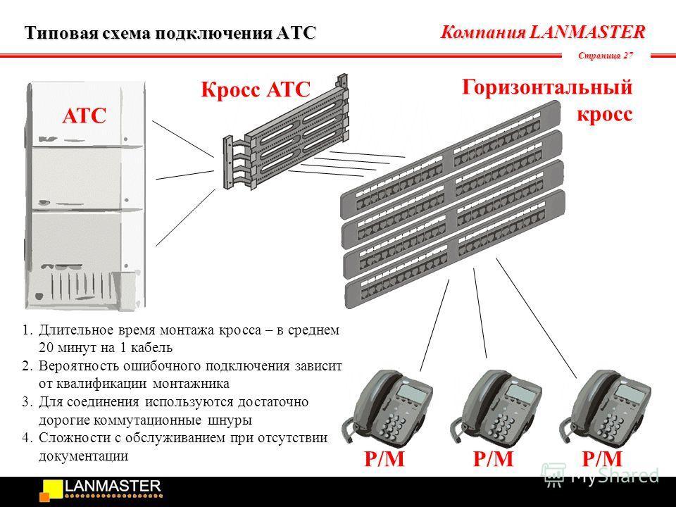 Компания LANMASTER Страница 27 Типовая схема подключения АТС АТС Р/М Кросс АТС Горизонтальный кросс 1.Длительное время монтажа кросса – в среднем 20 минут на 1 кабель 2.Вероятность ошибочного подключения зависит от квалификации монтажника 3.Для соеди