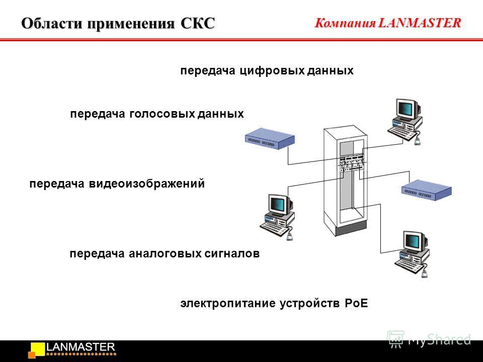 Компания LANMASTER Области применения СКС передача цифровых данных передача голосовых данных передача видеоизображений передача аналоговых сигналов электропитание устройств PoE