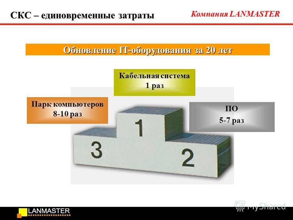 Компания LANMASTER СКС – единовременные затраты Парк компьютеров 8-10 раз ПО 5-7 раз Кабельная система 1 раз Обновление IT-оборудования за 20 лет
