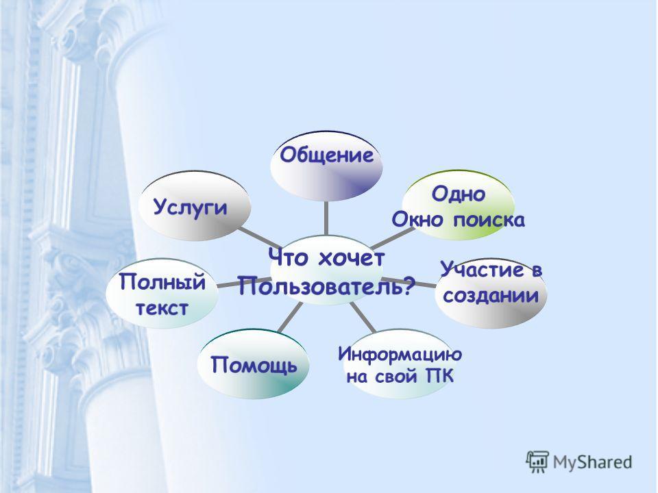 Что хочет Пользователь? ОбщениеОдно Окно поиска Участие в создании Информацию на свой ПК Помощь Полный текст Услуги