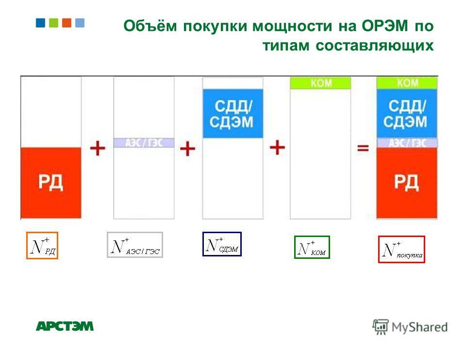 Объём покупки мощности на ОРЭМ по типам составляющих