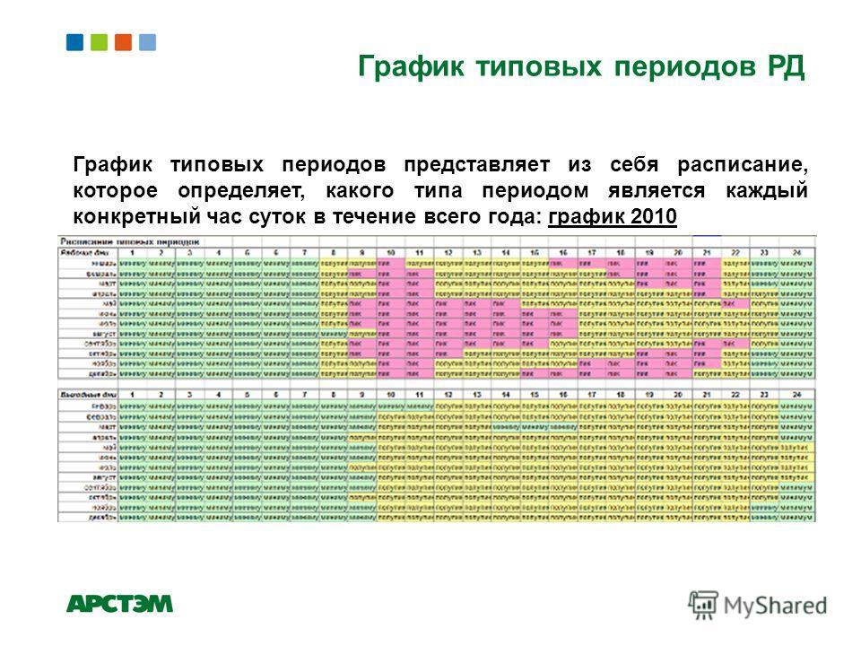 График типовых периодов РД График типовых периодов представляет из себя расписание, которое определяет, какого типа периодом является каждый конкретный час суток в течение всего года: график 2010