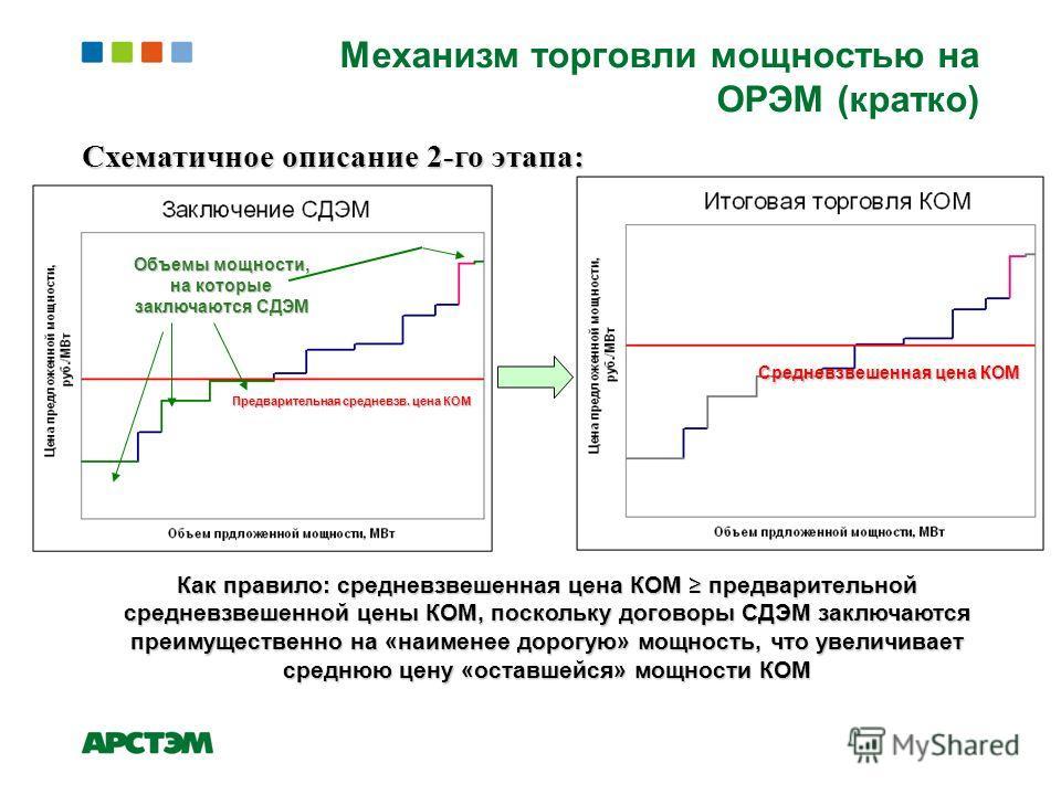 Механизм торговли мощностью на ОРЭМ (кратко) 2008 Схематичное описание 2-го этапа: Предварительная средневзв. цена КОМ Объемы мощности, на которые заключаются СДЭМ Средневзвешенная цена КОМ Как правило: средневзвешенная цена КОМ предварительной средн