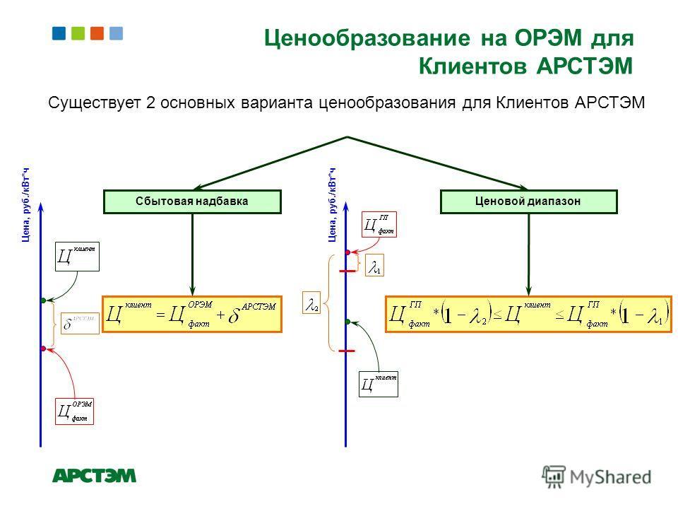 Существует 2 основных варианта ценообразования для Клиентов АРСТЭМ Сбытовая надбавкаЦеновой диапазон Цена, руб./кВт*ч