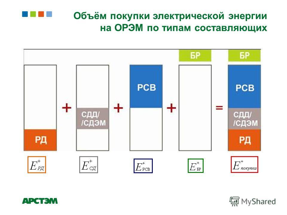 Объём покупки электрической энергии на ОРЭМ по типам составляющих