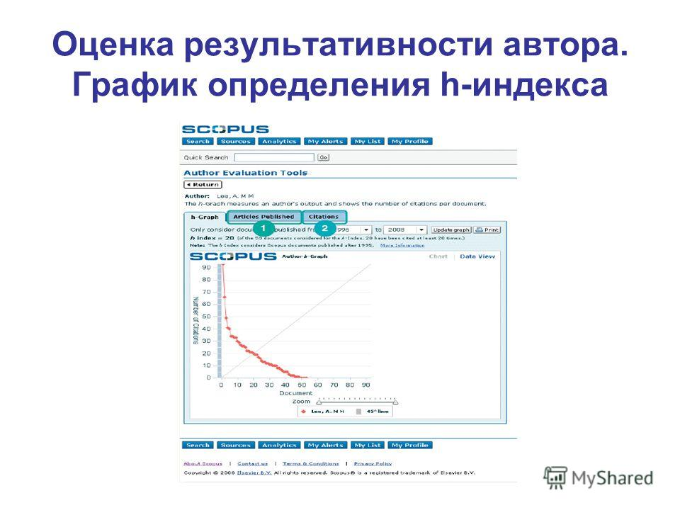 Оценка результативности автора. График определения h-индекса