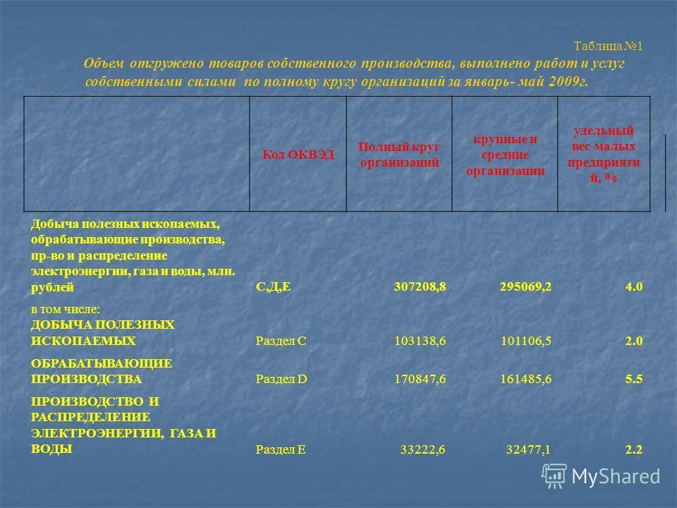 Таблица 1 Объем отгружено товаров собственного производства, выполнено работ и услуг собственными силами по полному кругу организаций за январь- май 2009г. Код ОКВЭД Полный круг организаций крупные и средние организации удельный вес малых предприяти