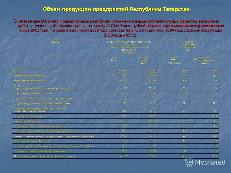 Объем продукции предприятий Республики Татарстан В январе-мае 2009 года предприятиями республики отгружено товаров собственного производства, выполнено работ и услуг в действующих ценах на сумму 307208,8 млн. рублей. Индекс промышленного производства