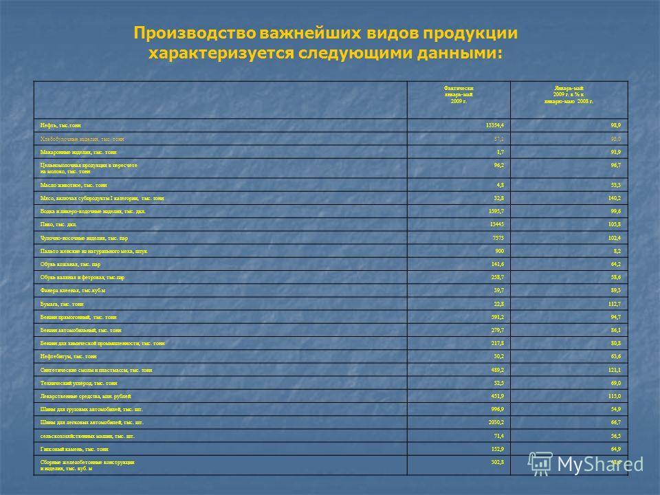 Производство важнейших видов продукции характеризуется следующими данными: Фактически январь-май 2009 г. Январь-май 2009 г. в % к январю-маю 2008 г. Нефть, тыс.тонн13354,498,9 Хлебобулочные изделия, тыс. тонн87,195,0 Макаронные изделия, тыс. тонн1,79