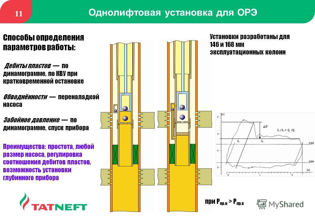 11 Однолифтовая установка для ОРЭ при Р пр.н > Р пр.в Установки разработаны для 146 и 168 мм эксплуатационных колонн Способы определения параметров работы: Дебиты пластов по динамограмме, по КВУ при кратковременной остановке Обводнённости переналадко