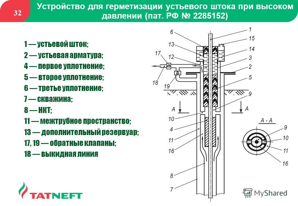 32 Устройство для герметизации устьевого штока при высоком давлении (пат. РФ 2285152) 1 устьевой шток; 2 устьевая арматура; 4 первое уплотнение; 5 второе уплотнение; 6 третье уплотнение; 7 скважина; 8 НКТ; 11 межтрубное пространство; 13 дополнительны