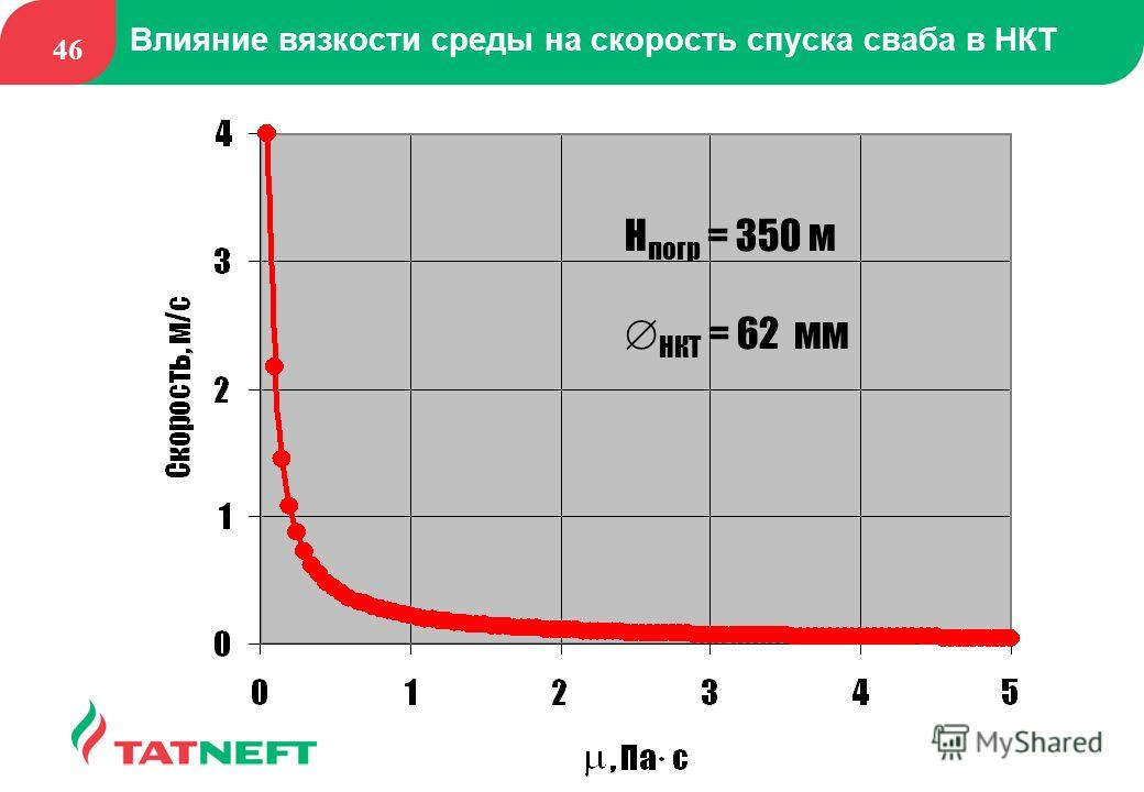 46 Влияние вязкости среды на скорость спуска сваба в НКТ H погр = 350 м Ж НКТ = 62 мм