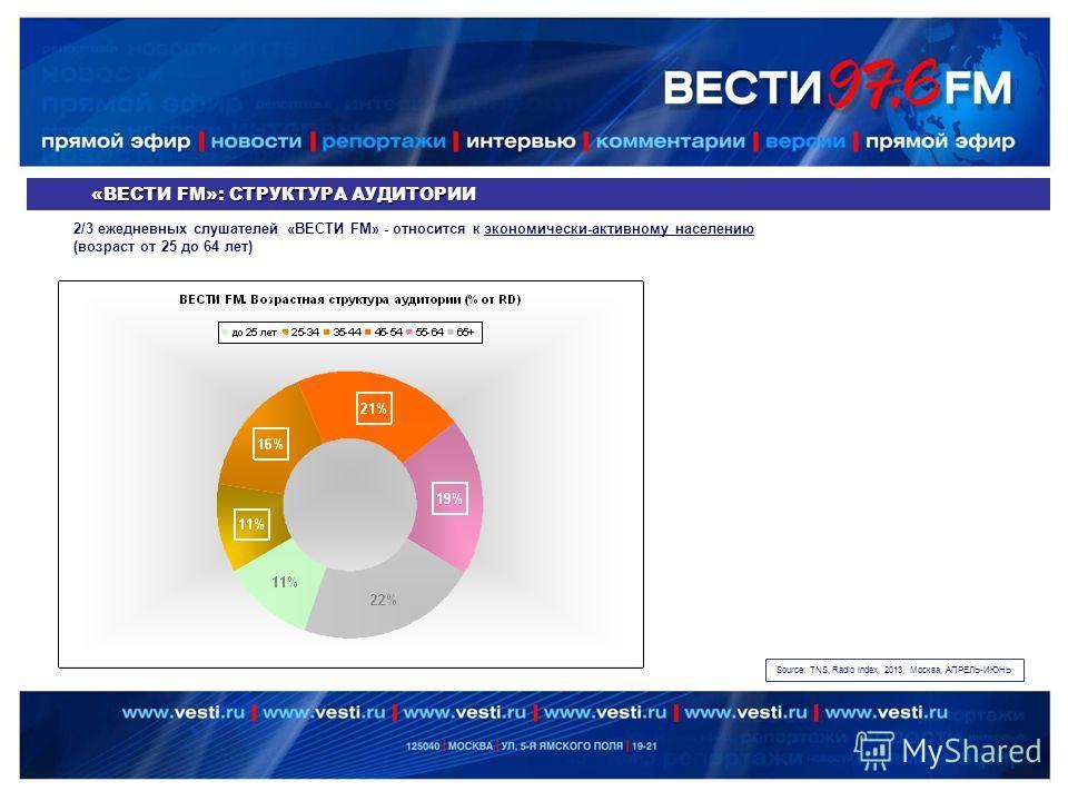 «ВЕСТИ FM»: СТРУКТУРА АУДИТОРИИ 2/3 ежедневных слушателей «ВЕСТИ FM» - относится к экономически-активному населению (возраст от 25 до 64 лет) Source: TNS, Radio Index, 2013, Москва, АПРЕЛЬ-ИЮНЬ