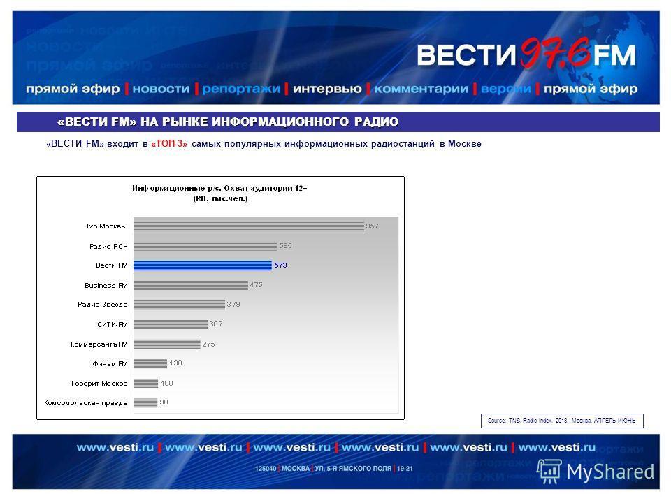 «ВЕСТИ FM» НА РЫНКЕ ИНФОРМАЦИОННОГО РАДИО Source: TNS, Radio Index, 2013, Москва, АПРЕЛЬ-ИЮНЬ «ТОП-3» «ВЕСТИ FM» входит в «ТОП-3» самых популярных информационных радиостанций в Москве