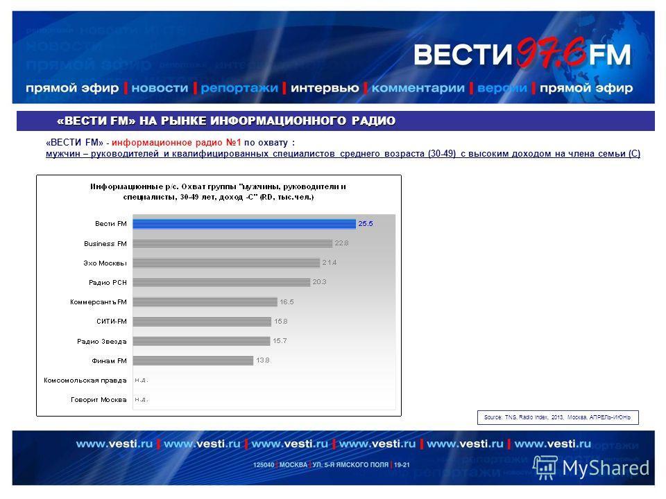 «ВЕСТИ FM» НА РЫНКЕ ИНФОРМАЦИОННОГО РАДИО «ВЕСТИ FM» - информационное радио 1 по охвату : мужчин – руководителей и квалифицированных специалистов среднего возраста (30-49) с высоким доходом на члена семьи (С) Source: TNS, Radio Index, 2013, Москва, А