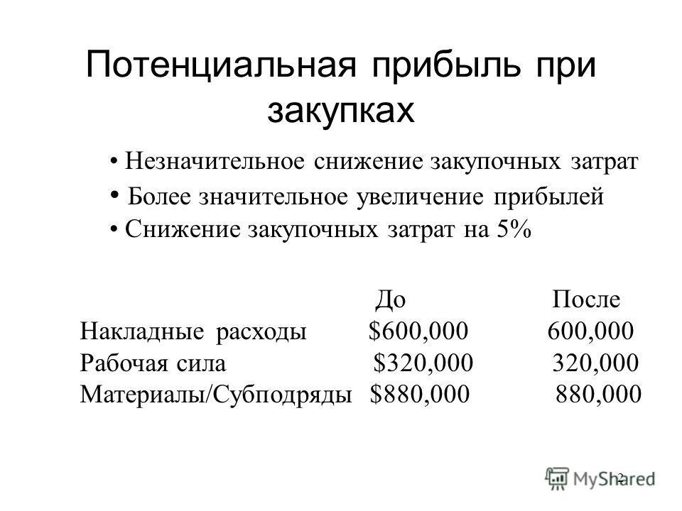 2 Потенциальная прибыль при закупках Незначительное снижение закупочных затрат Более значительное увеличение прибылей Снижение закупочных затрат на 5% До После Накладныерасходы $600,000 600,000 Рабочая сила $320,000 320,000 Материалы/Субподряды $880,