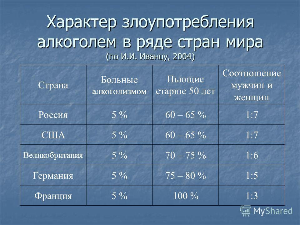 Характер злоупотребления алкоголем в ряде стран мира (по И.И. Иванцу, 2004) Страна Больные алкоголизмом Пьющие старше 50 лет Соотношение мужчин и женщин Россия5 %60 – 65 %1:7 США5 %60 – 65 %1:7 Великобритания 5 %70 – 75 %1:6 Германия5 %75 – 80 %1:5 Ф