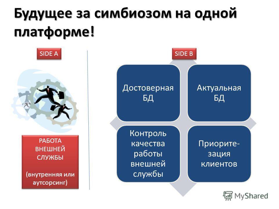 Будущее за симбиозом на одной платформе! Достоверная БД Актуальная БД Контроль качества работы внешней службы Приорите- зация клиентов РАБОТА ВНЕШНЕЙ СЛУЖБЫ (внутренняя или аутсорсинг) РАБОТА ВНЕШНЕЙ СЛУЖБЫ (внутренняя или аутсорсинг) SIDE A SIDE B